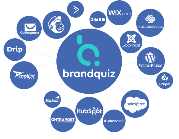 brandquiz integrations mailchimp zapier